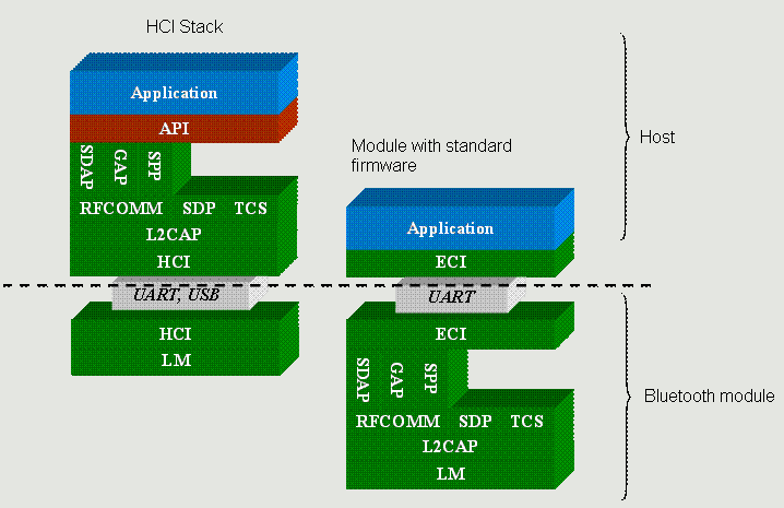 bt_profile_diagram_hci